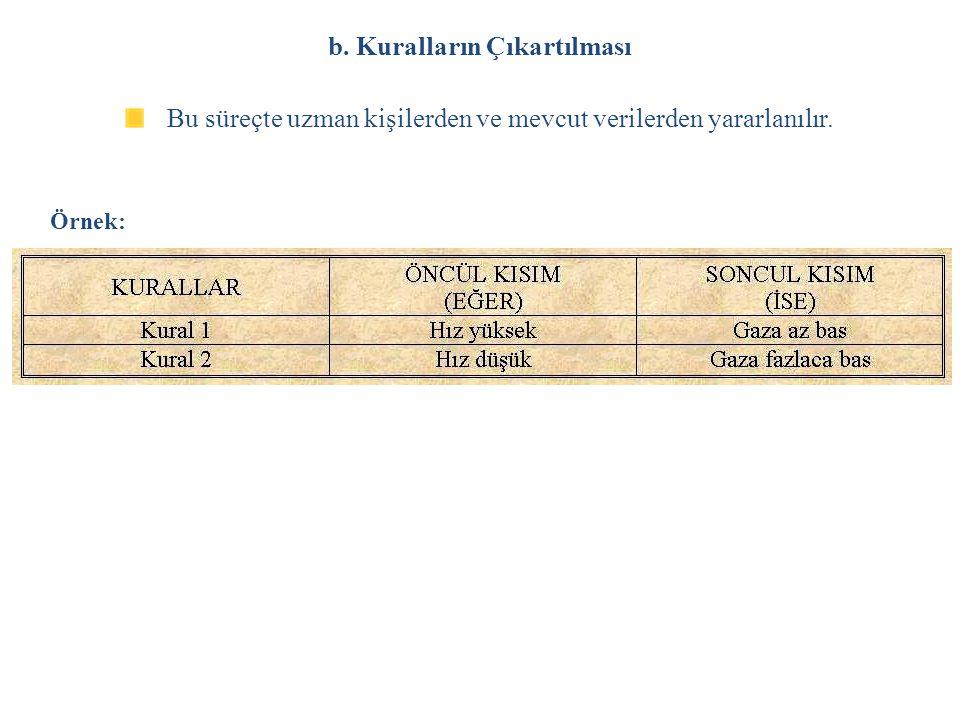 b. Kuralların Çıkartılması Örnek: Bu süreçte uzman kişilerden ve mevcut verilerden yararlanılır.
