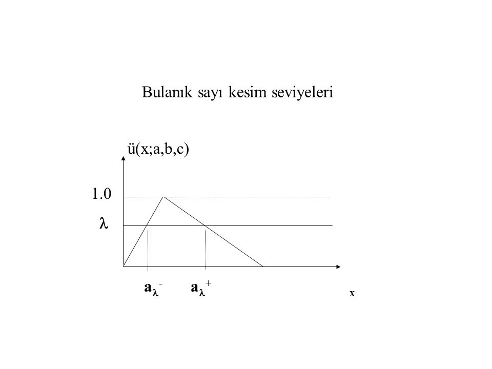 Bulanık sayı kesim seviyeleri ü(x;a,b,c) a - a + x 1.0