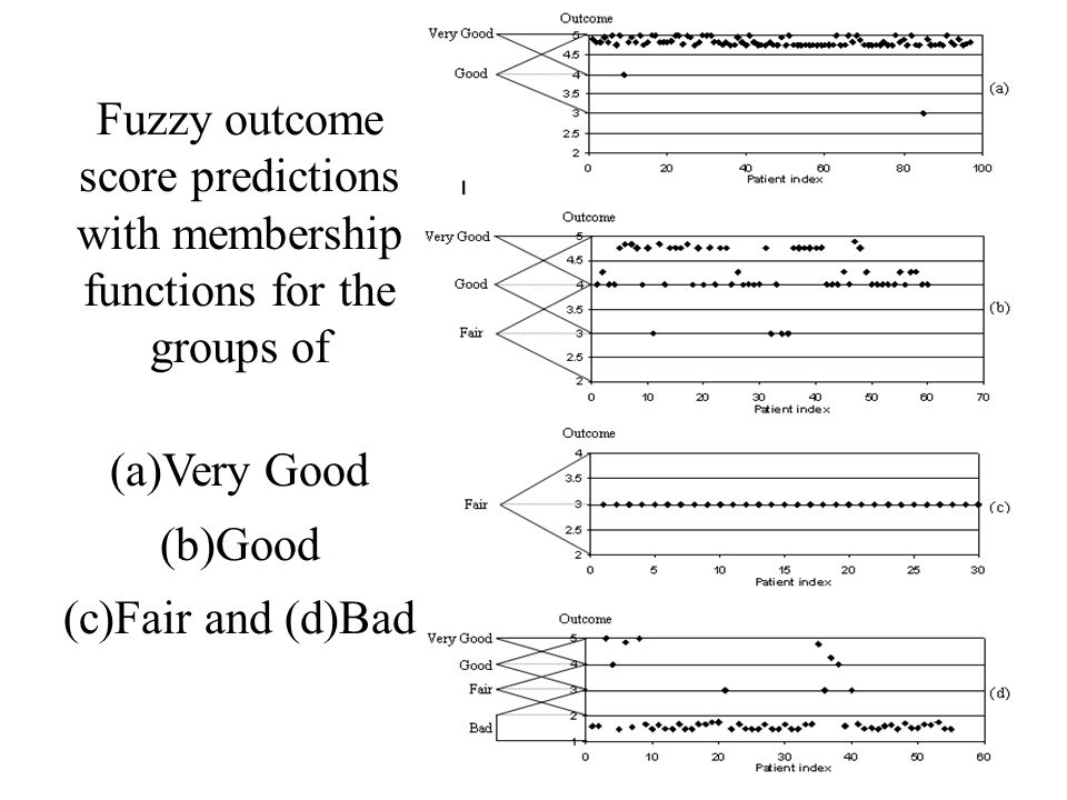 Fuzzy outcome score predictions with membership functions for the groups of (a)Very Good (b)Good (c)Fair and (d)Bad