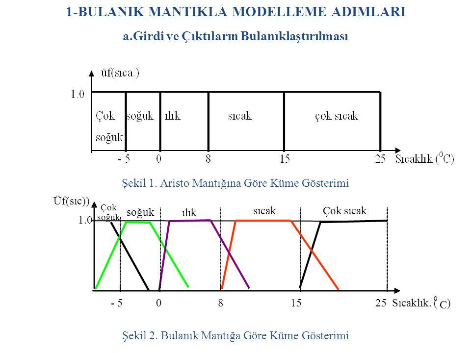1-BULANIK MANTIKLA MODELLEME ADIMLARI a.Girdi ve Çıktıların Bulanıklaştırılması Şekil 1.