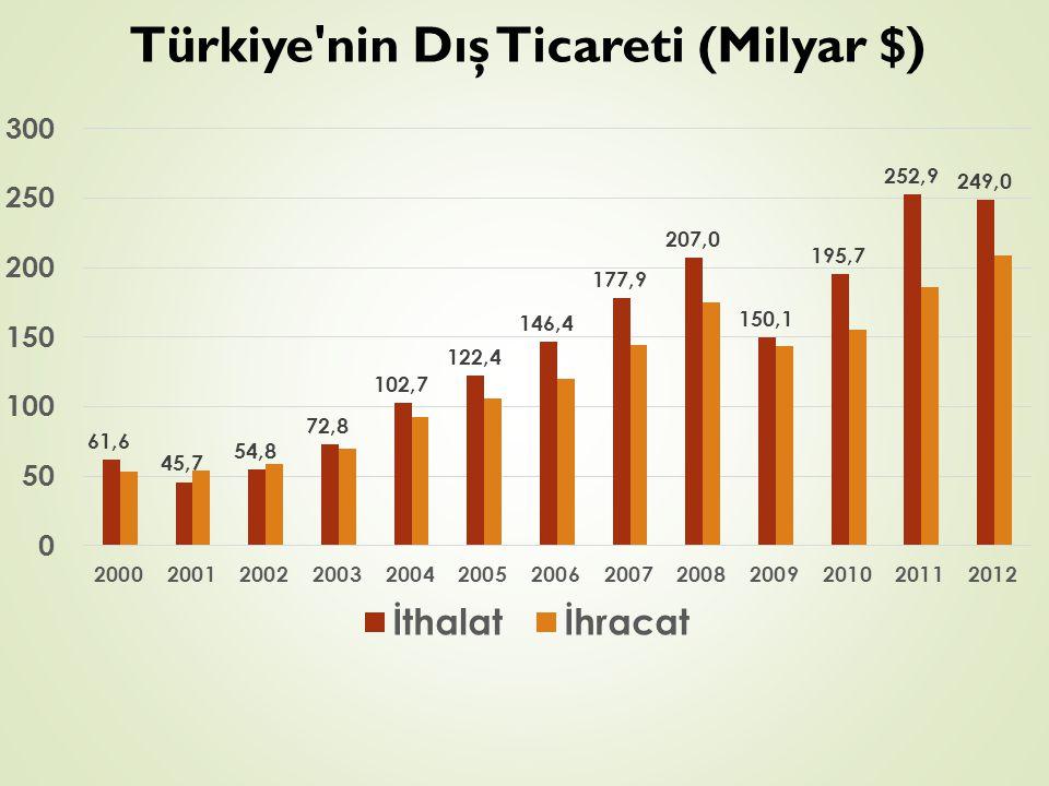 Türkiye'nin Dış Ticareti (Milyar $)