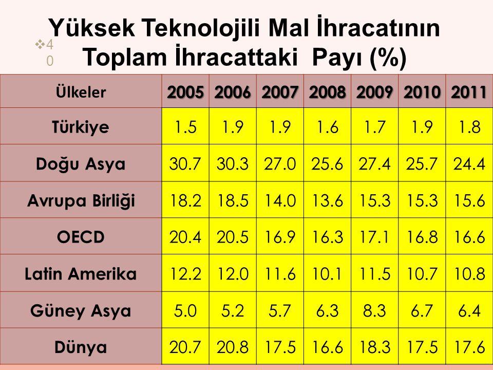  4040 Yüksek Teknolojili Mal İhracatının Toplam İhracattaki Payı (%) Ülkeler2005200620072008200920102011 Türkiye 1.51.9 1.61.71.91.8 Doğu Asya 30.730