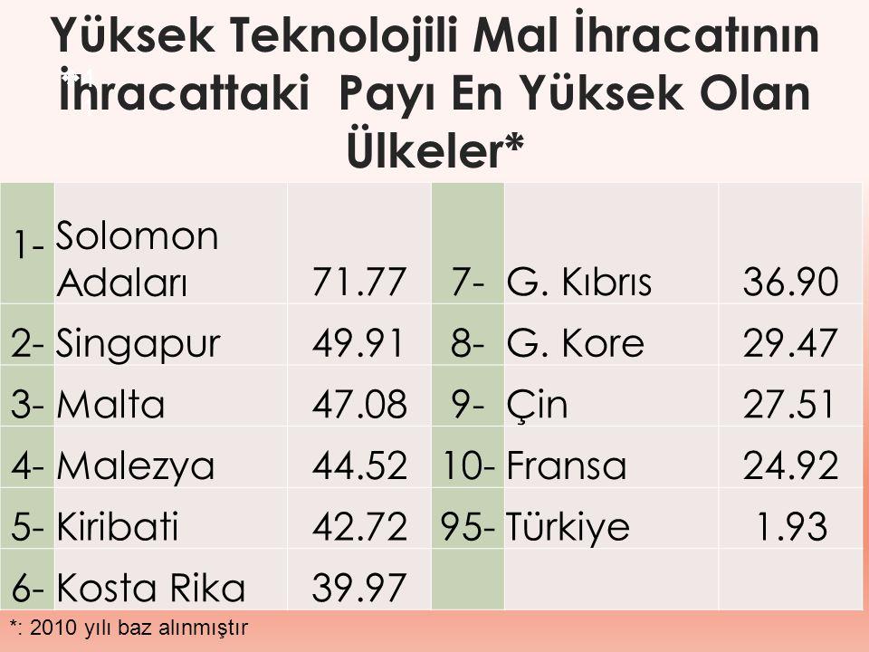 Yüksek Teknolojili Mal İhracatının İhracattaki Payı En Yüksek Olan Ülkeler*  4141 1- Solomon Adaları71.777-G. Kıbrıs36.90 2-Singapur49.918-G. Kore29.