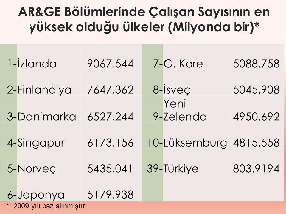 AR&GE Bölümlerinde Çalışan Sayısının en yüksek olduğu ülkeler (Milyonda bir)*  4343 *: 2009 yılı baz alınmıştır 1-İzlanda9067.5447-G. Kore5088.758 2-