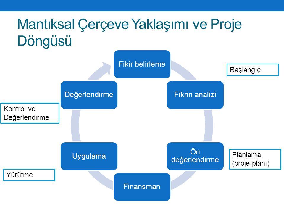 Mantıksal Çerçeve Yaklaşımı ve Proje Döngüsü Fikir belirlemeFikrin analizi Ön değerlendirme FinansmanUygulamaDeğerlendirme Planlama (proje planı) Başl