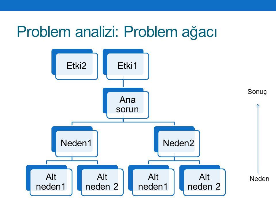 Problem analizi: Problem ağacı Etki2Etki1 Ana sorun Neden1 Alt neden1 Alt neden 2 Neden2 Alt neden1 Alt neden 2 Sonuç Neden