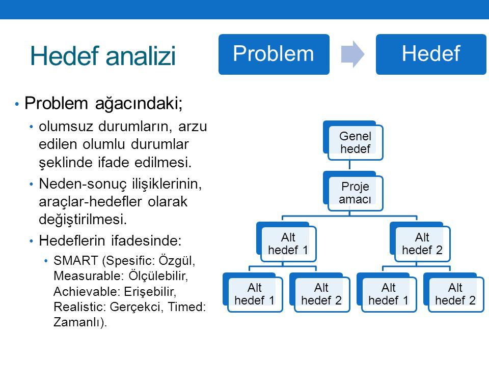 Hedef analizi Problem ağacındaki; olumsuz durumların, arzu edilen olumlu durumlar şeklinde ifade edilmesi. Neden-sonuç ilişiklerinin, araçlar-hedefler
