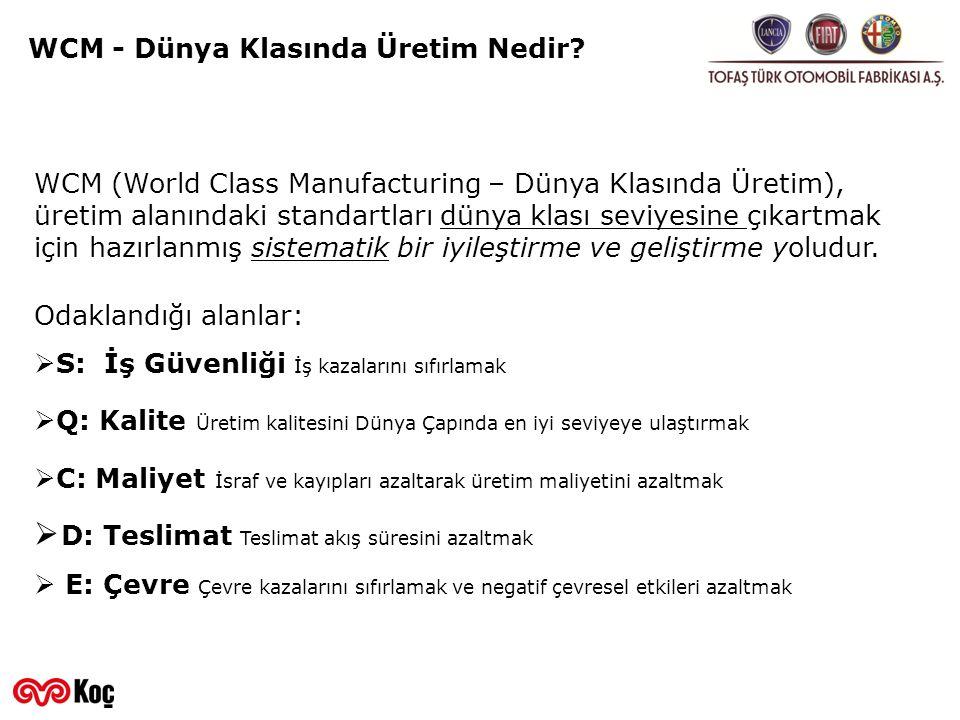 WCM - Dünya Klasında Üretim Nedir? Odaklandığı alanlar:  S: İş Güvenliği İş kazalarını sıfırlamak  Q: Kalite Üretim kalitesini Dünya Çapında en iyi