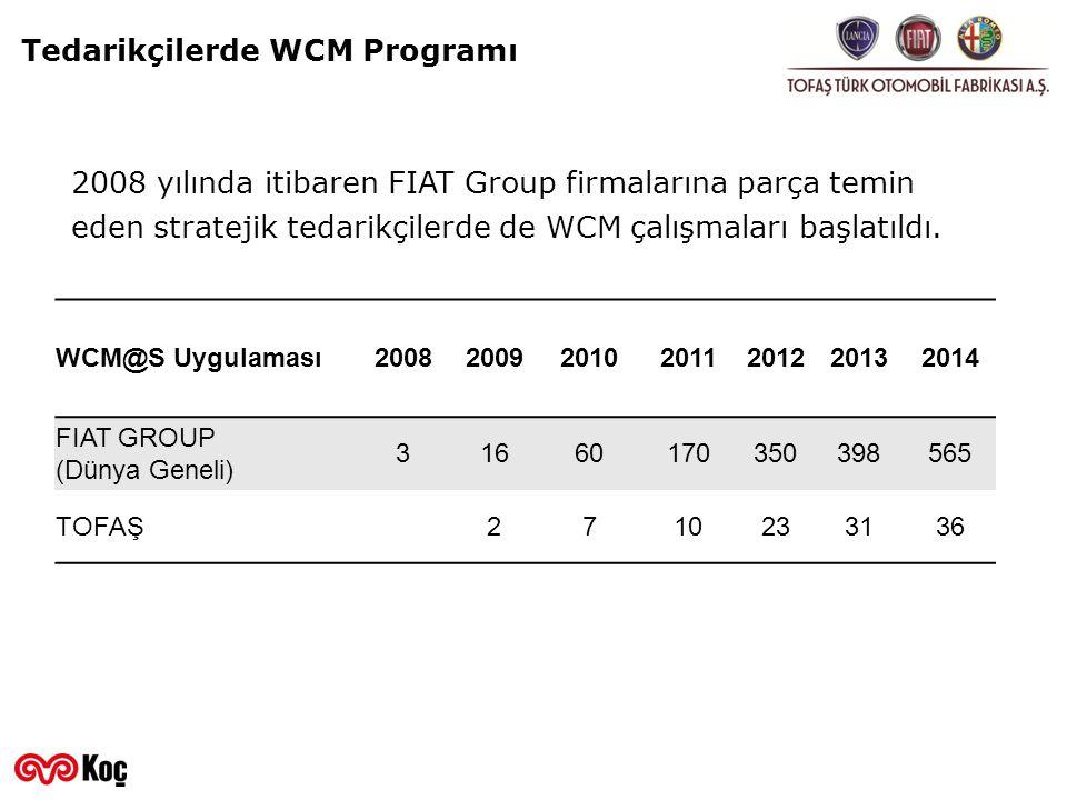 Tedarikçilerde WCM Programı WCM@S Uygulaması2008200920102011201220132014 FIAT GROUP (Dünya Geneli) 31660170350398565 TOFAŞ 2710233136 2008 yılında iti