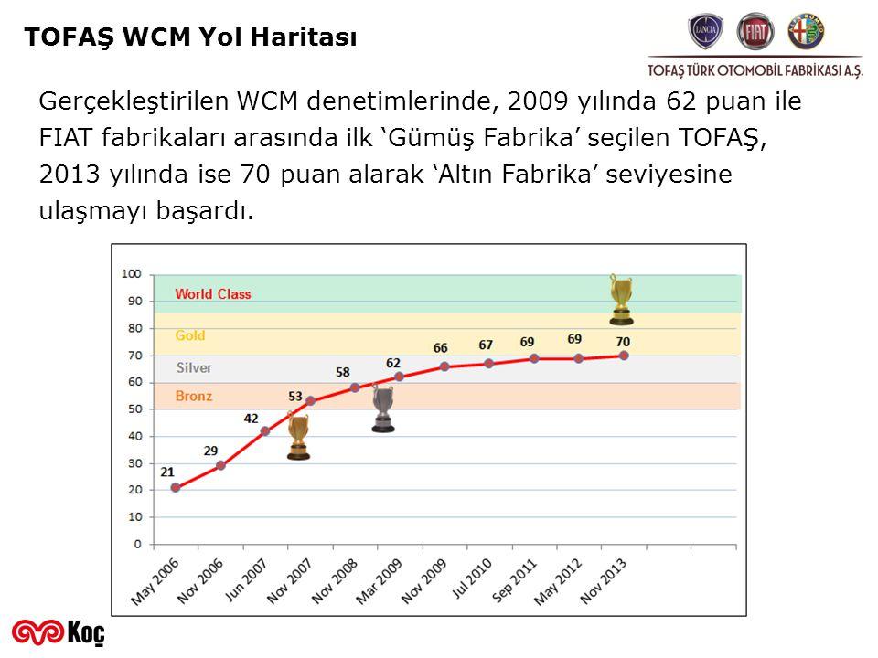 TOFAŞ WCM Yol Haritası Gerçekleştirilen WCM denetimlerinde, 2009 yılında 62 puan ile FIAT fabrikaları arasında ilk 'Gümüş Fabrika' seçilen TOFAŞ, 2013
