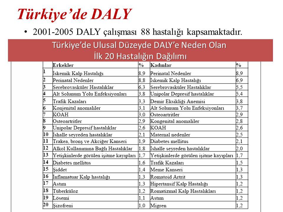 Türkiye'de DALY 2001-2005 DALY çalışması 88 hastalığı kapsamaktadır. Türkiye'de Ulusal Düzeyde DALY'e Neden Olan İlk 20 Hastalığın Dağılımı
