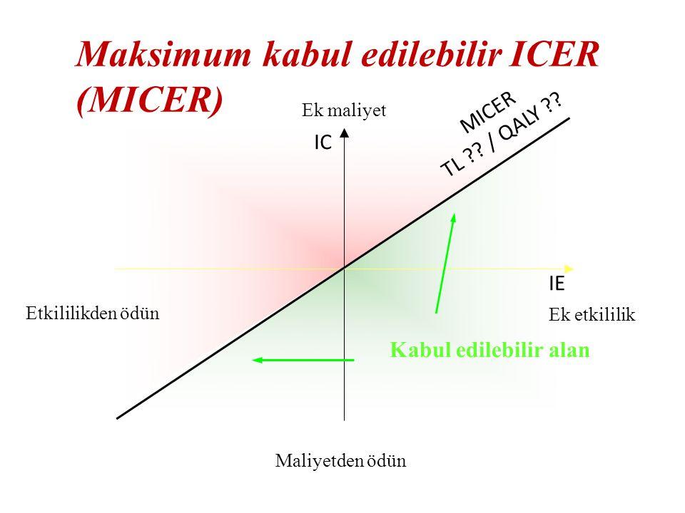 IC IE MICER TL ?? / QALY ?? Kabul edilebilir alan Maksimum kabul edilebilir ICER (MICER) Ek maliyet Maliyetden ödün Ek etkililik Etkililikden ödün