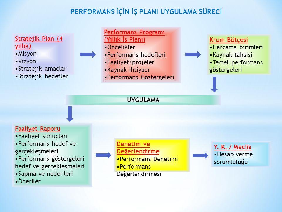 Stratejik Plan (4 yıllık) Misyon Vizyon Stratejik amaçlar Stratejik hedefler Performans Programı (Yıllık İş Planı) Öncelikler Performans hedefleri Faaliyet/projeler Kaynak ihtiyacı Performans Göstergeleri Krum Bütçesi Harcama birimleri Kaynak tahsisi Temel performans göstergeleri UYGULAMA Faaliyet Raporu Faaliyet sonuçları Performans hedef ve gerçekleşmeleri Performans göstergeleri hedef ve gerçekleşmeleri Sapma ve nedenleri Öneriler Denetim ve Değerlendirme Performans Denetimi Performans Değerlendirmesi Y.
