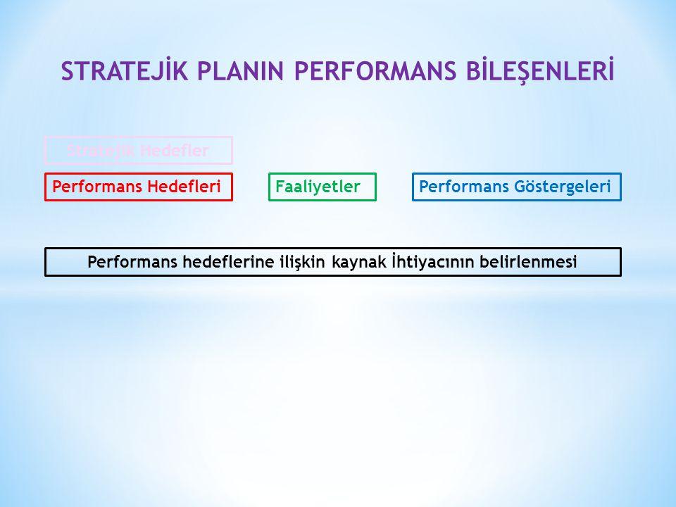 STRATEJİK PLANIN PERFORMANS BİLEŞENLERİ Performans HedefleriPerformans GöstergeleriFaaliyetler Performans hedeflerine ilişkin kaynak İhtiyacının belirlenmesi Stratejik Hedefler