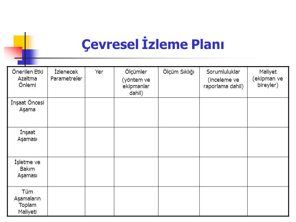 Önerilen Etki Azaltma Önlemi İzlenecek Parametreler YerÖlçümler (yöntem ve ekipmanlar dahil) Ölçüm SıklığıSorumluluklar (inceleme ve raporlama dahil)
