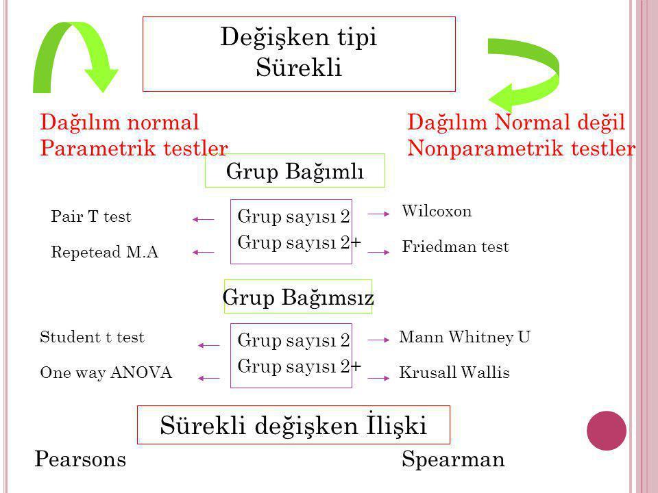 Pair T test Repetead M.A Grup Bağımlı Dağılım normal Parametrik testler Dağılım Normal değil Nonparametrik testler Wilcoxon Friedman test Grup sayısı