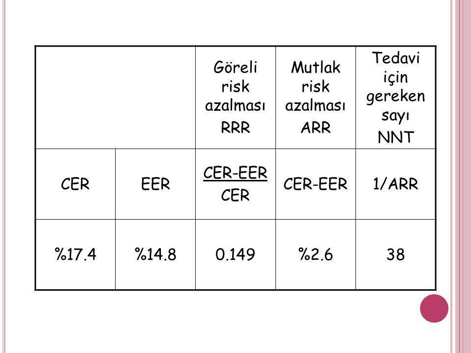 Göreli risk azalması RRR Mutlak risk azalması ARR Tedavi için gereken sayı NNT CEREER CER-EER CER CER-EER1/ARR %17.4%14.80.149%2.638