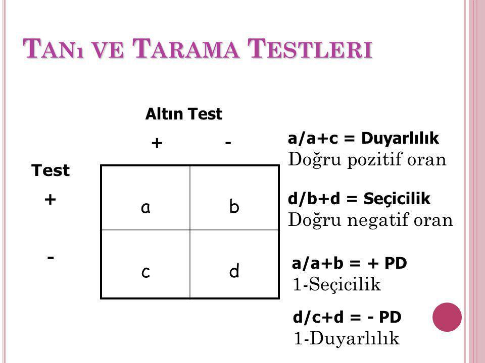 T ANı VE T ARAMA T ESTLERI ab cd a/a+b = + PD 1-Seçicilik d/c+d = - PD 1-Duyarlılık Altın Test + - Test + - a/a+c = Duyarlılık Doğru pozitif oran d/b+