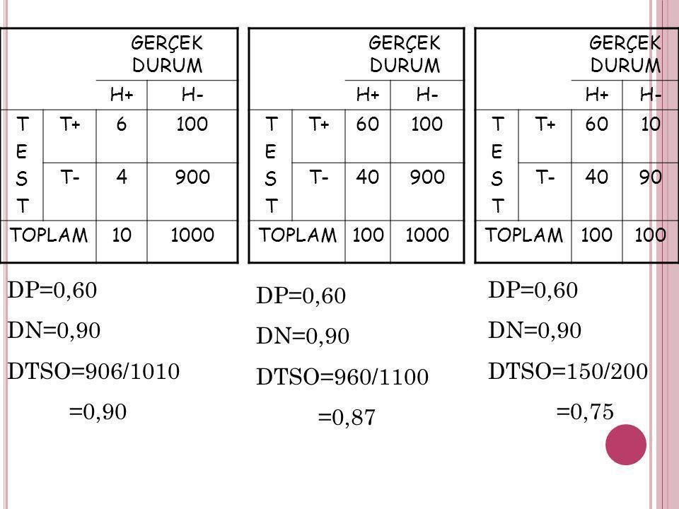 GERÇEK DURUM H+H- TESTTEST T+6100 T-4900 TOPLAM101000 GERÇEK DURUM H+H- TESTTEST T+60100 T-40900 TOPLAM1001000 GERÇEK DURUM H+H- TESTTEST T+6010 T-409