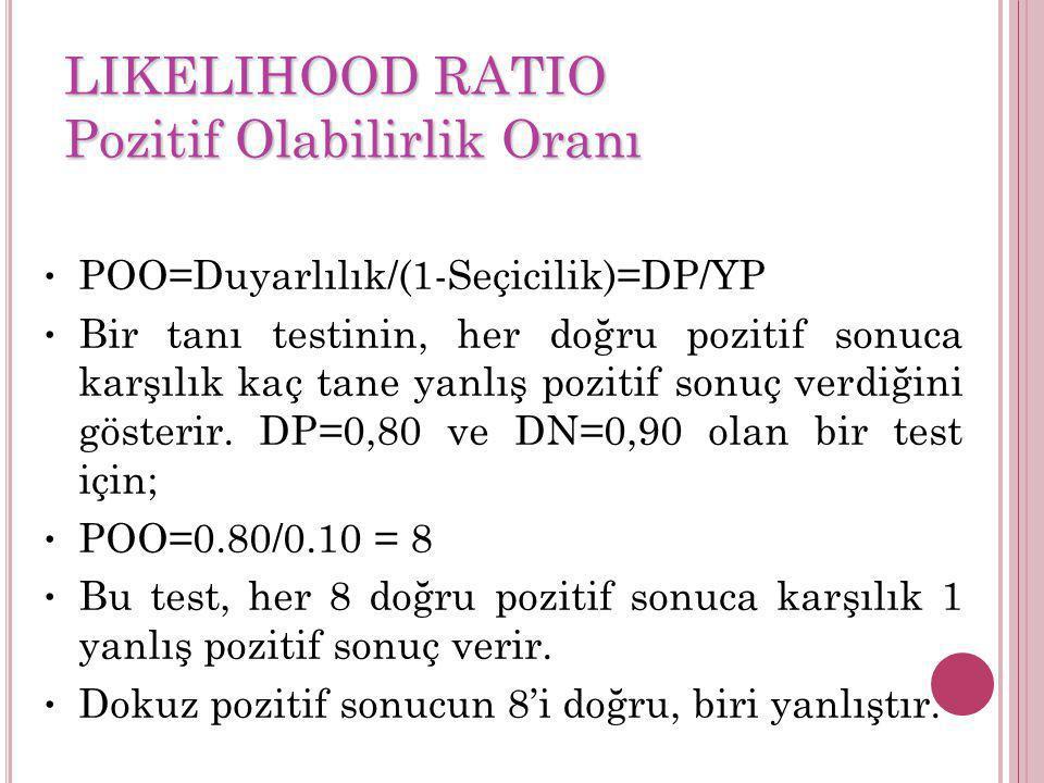 POO=Duyarlılık/(1-Seçicilik)=DP/YP Bir tanı testinin, her doğru pozitif sonuca karşılık kaç tane yanlış pozitif sonuç verdiğini gösterir. DP=0,80 ve D