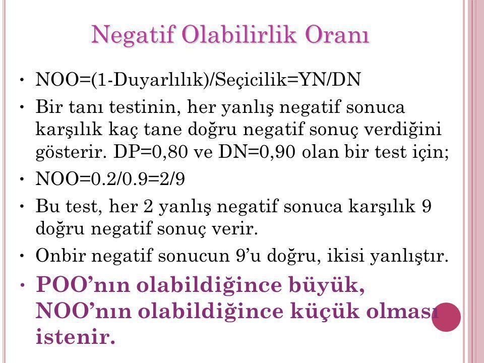 NOO=(1-Duyarlılık)/Seçicilik=YN/DN Bir tanı testinin, her yanlış negatif sonuca karşılık kaç tane doğru negatif sonuç verdiğini gösterir. DP=0,80 ve D