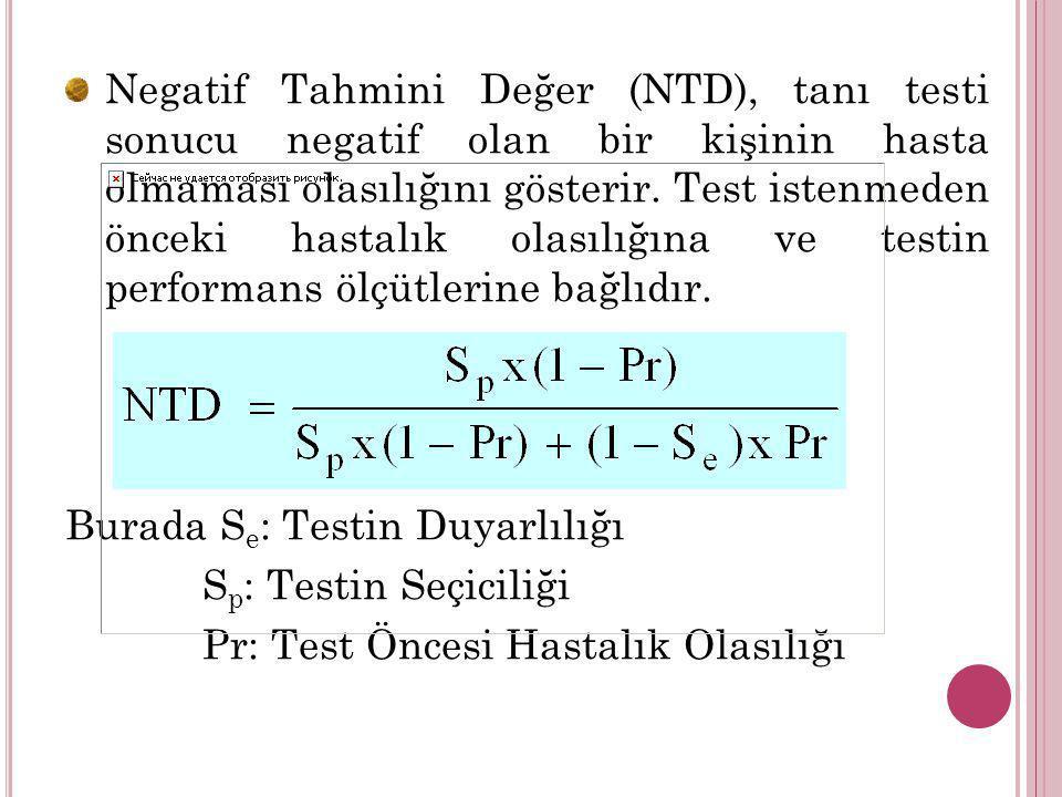 Negatif Tahmini Değer (NTD), tanı testi sonucu negatif olan bir kişinin hasta olmaması olasılığını gösterir. Test istenmeden önceki hastalık olasılığı