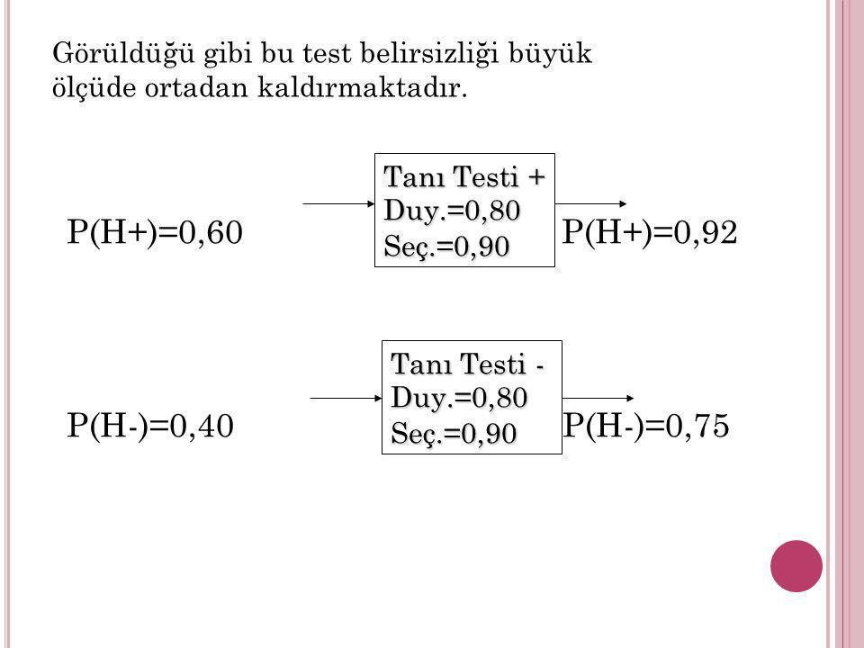 P(H+)=0,60 P(H+)=0,92 P(H-)=0,40 P(H-)=0,75 Tanı Testi + Duy.=0,80Seç.=0,90 Tanı Testi - Duy.=0,80Seç.=0,90 Görüldüğü gibi bu test belirsizliği büyük