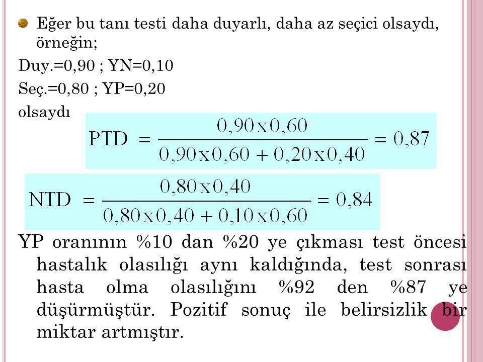 Eğer bu tanı testi daha duyarlı, daha az seçici olsaydı, örneğin; Duy.=0,90 ; YN=0,10 Seç.=0,80 ; YP=0,20 olsaydı YP oranının %10 dan %20 ye çıkması t