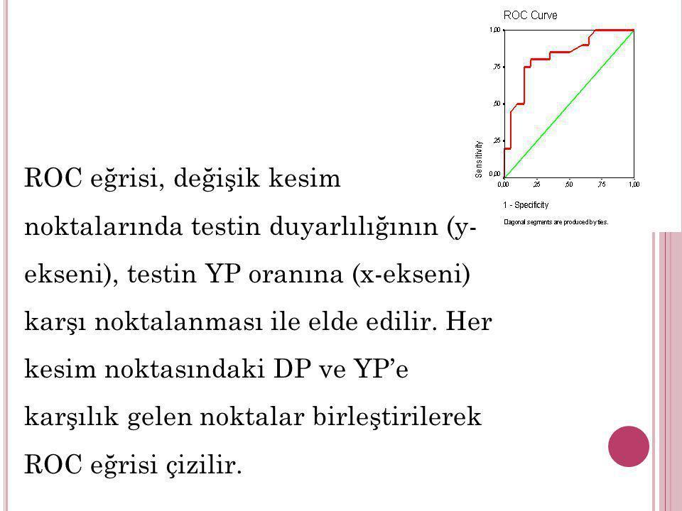 ROC eğrisi, değişik kesim noktalarında testin duyarlılığının (y- ekseni), testin YP oranına (x-ekseni) karşı noktalanması ile elde edilir. Her kesim n