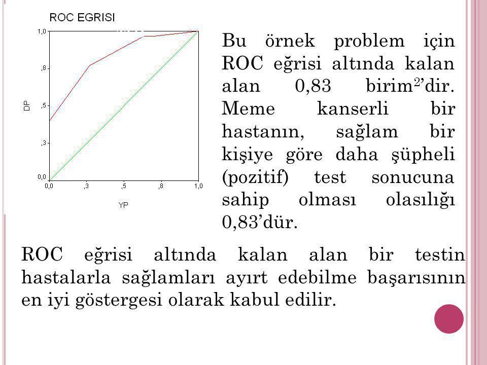 M Ş MB B Bu örnek problem için ROC eğrisi altında kalan alan 0,83 birim 2 'dir. Meme kanserli bir hastanın, sağlam bir kişiye göre daha şüpheli (pozit