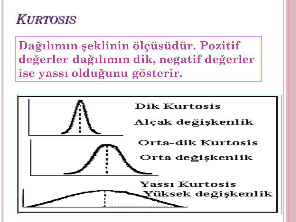 K URTOSIS Dağılımın şeklinin ölçüsüdür. Pozitif değerler dağılımın dik, negatif değerler ise yassı olduğunu gösterir.