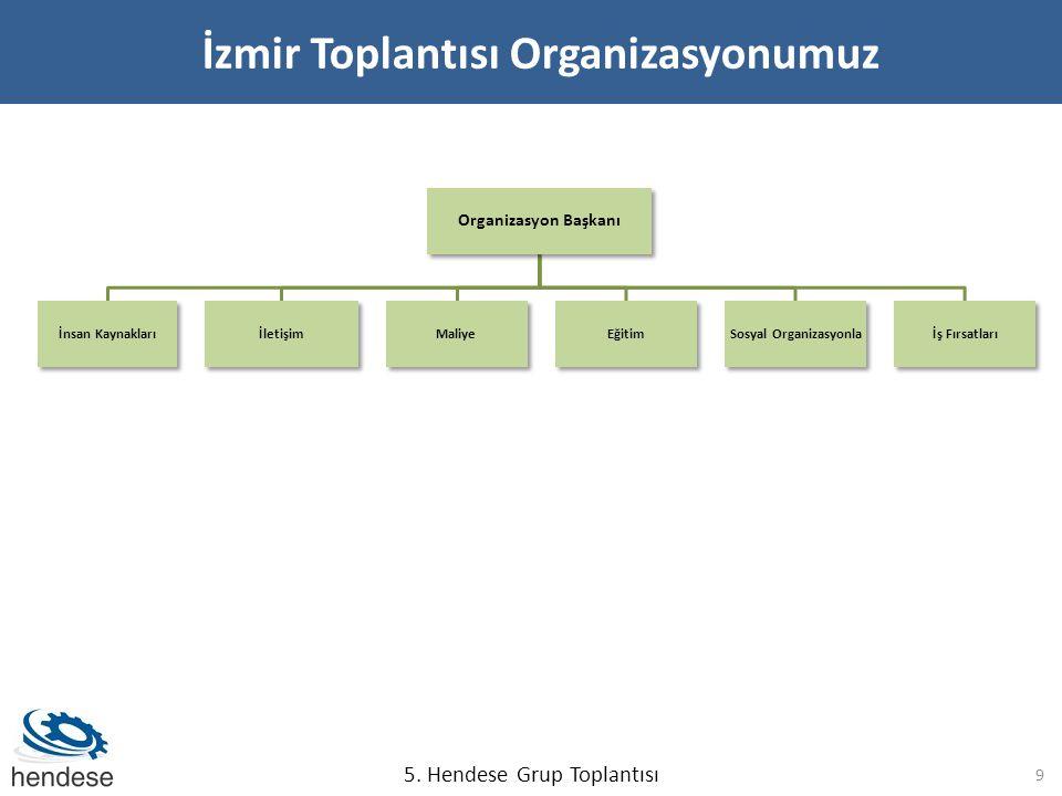 İzmir Toplantısı Organizasyonumuz Organizasyon Başkanı İnsan KaynaklarıİletişimMaliyeEğitimSosyal Organizasyonlaİş Fırsatları 9 5.