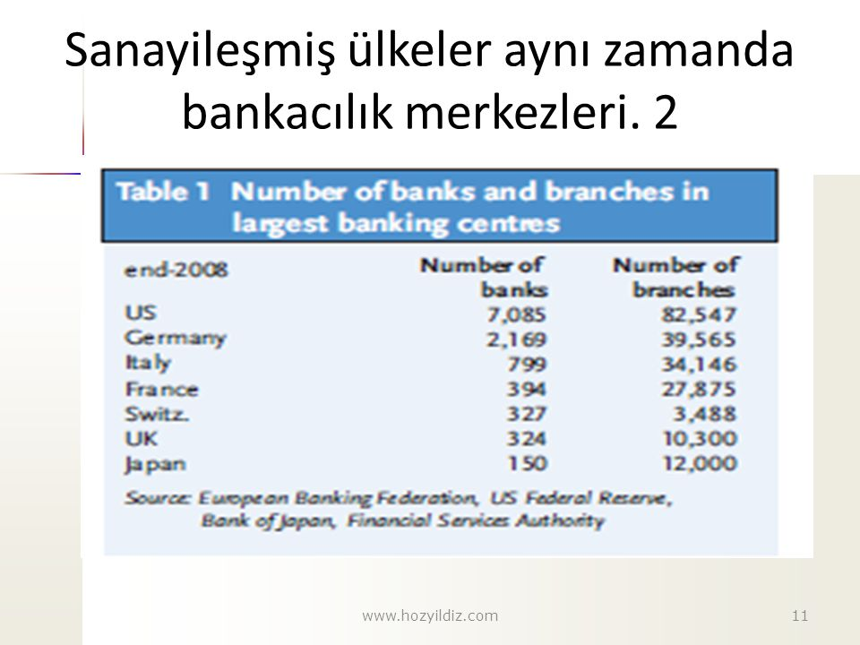 Sanayileşmiş ülkeler aynı zamanda bankacılık merkezleri. 2 11www.hozyildiz.com
