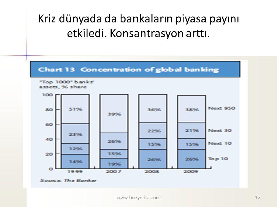 Kriz dünyada da bankaların piyasa payını etkiledi. Konsantrasyon arttı. 12www.hozyildiz.com