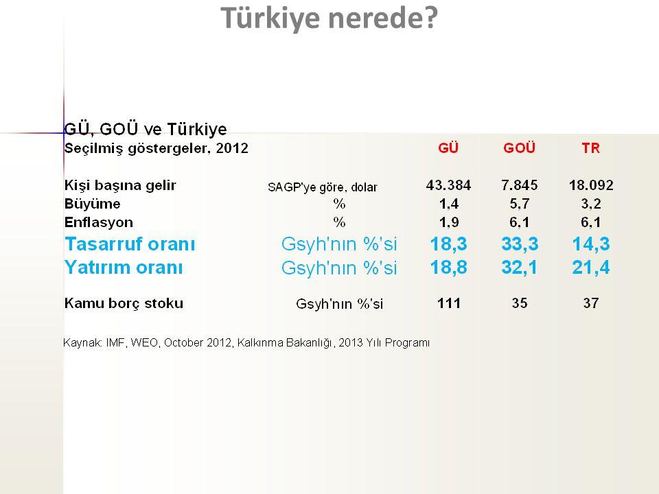 Türkiye nerede?