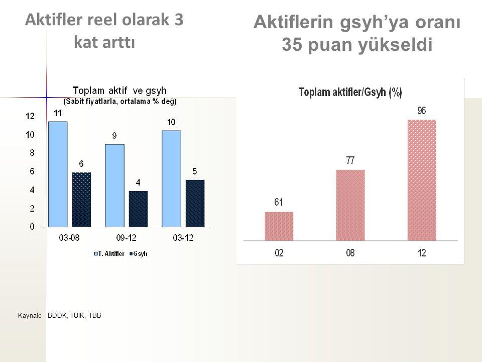 Aktifler reel olarak 3 kat arttı Aktiflerin gsyh'ya oranı 35 puan yükseldi Kaynak: BDDK, TUİK, TBB