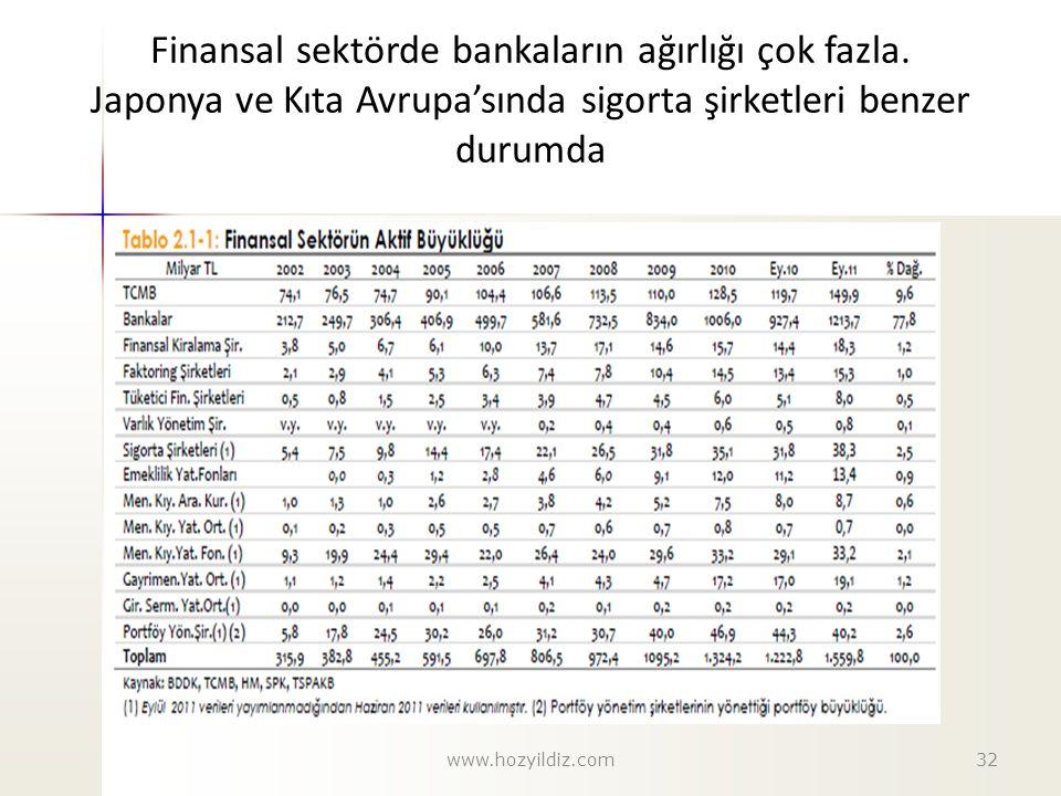 Finansal sektörde bankaların ağırlığı çok fazla. Japonya ve Kıta Avrupa'sında sigorta şirketleri benzer durumda 32www.hozyildiz.com