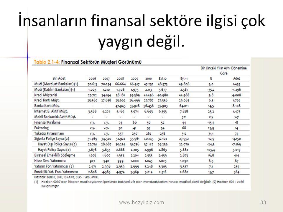 İnsanların finansal sektöre ilgisi çok yaygın değil. 33www.hozyildiz.com