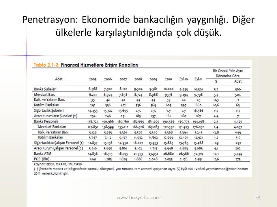 Penetrasyon: Ekonomide bankacılığın yaygınlığı. Diğer ülkelerle karşılaştırıldığında çok düşük. 34www.hozyildiz.com