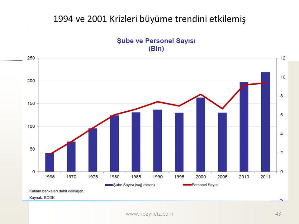 1994 ve 2001 Krizleri büyüme trendini etkilemiş www.hozyildiz.com43