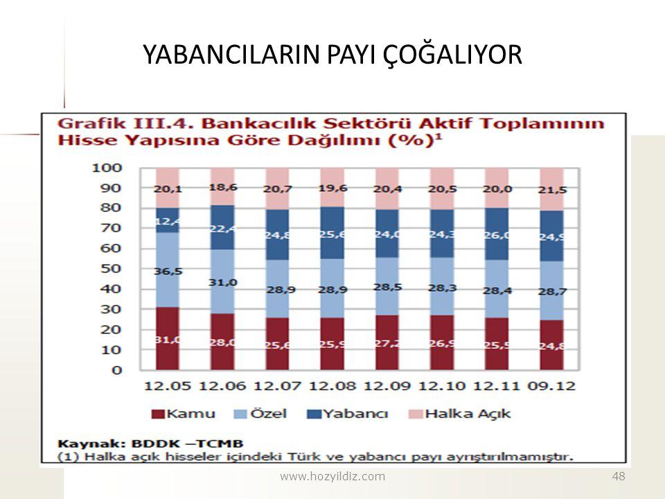 YABANCILARIN PAYI ÇOĞALIYOR www.hozyildiz.com48