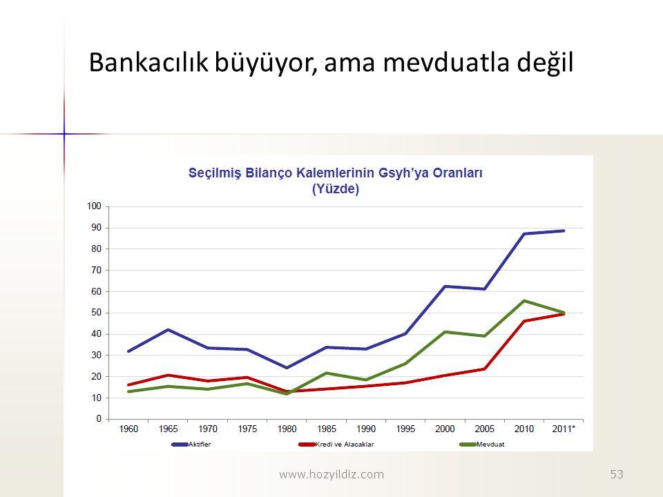 Bankacılık büyüyor, ama mevduatla değil www.hozyildiz.com53