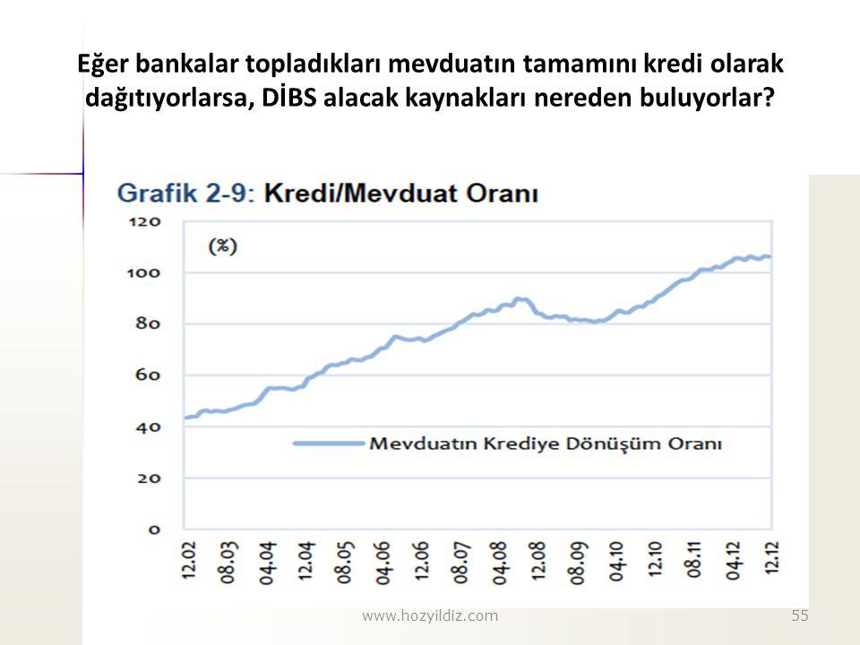 Eğer bankalar topladıkları mevduatın tamamını kredi olarak dağıtıyorlarsa, DİBS alacak kaynakları nereden buluyorlar? www.hozyildiz.com55