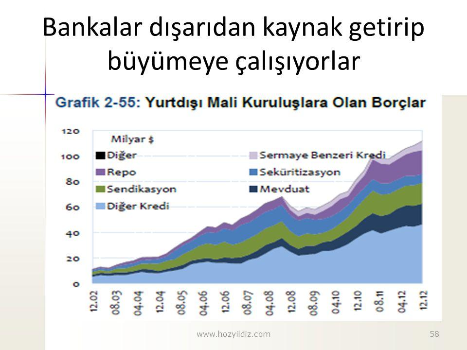Bankalar dışarıdan kaynak getirip büyümeye çalışıyorlar www.hozyildiz.com58