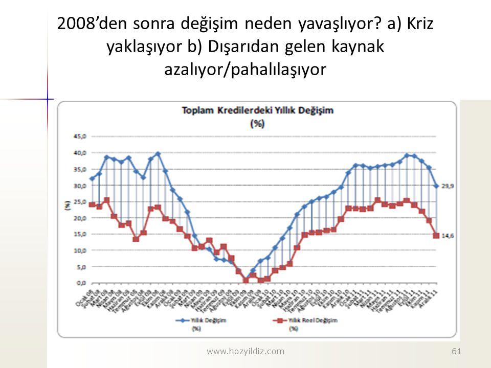 2008'den sonra değişim neden yavaşlıyor? a) Kriz yaklaşıyor b) Dışarıdan gelen kaynak azalıyor/pahalılaşıyor www.hozyildiz.com61