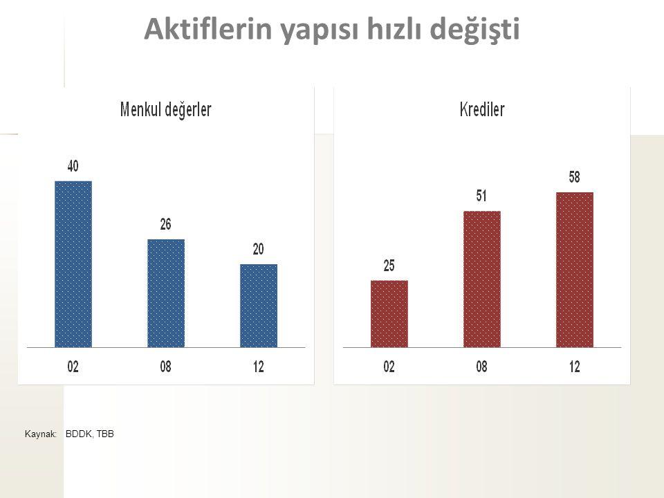 Aktiflerin yapısı hızlı değişti Kaynak: BDDK, TBB