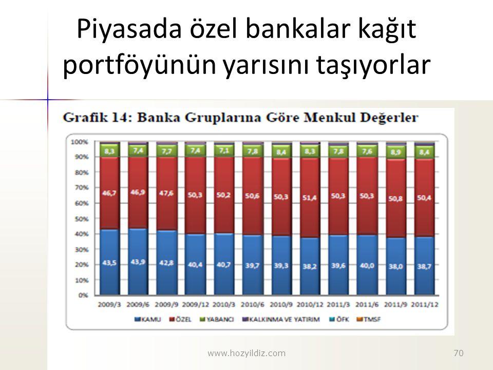 Piyasada özel bankalar kağıt portföyünün yarısını taşıyorlar www.hozyildiz.com70