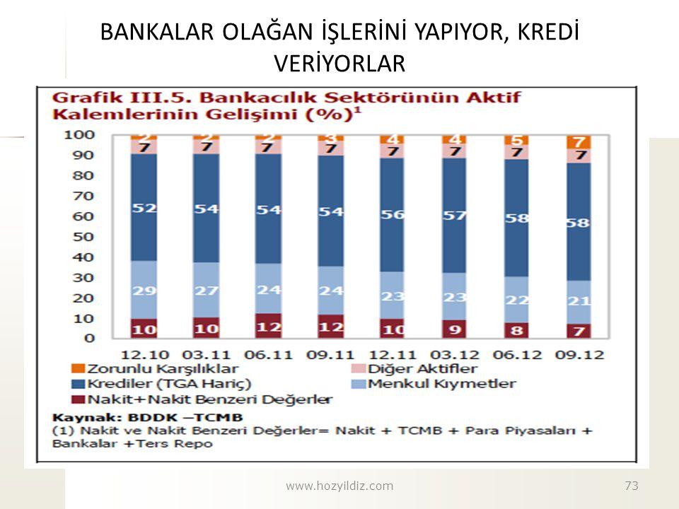 BANKALAR OLAĞAN İŞLERİNİ YAPIYOR, KREDİ VERİYORLAR www.hozyildiz.com73