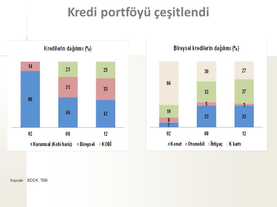 Kaynak: BDDK, TBB Kredi portföyü çeşitlendi