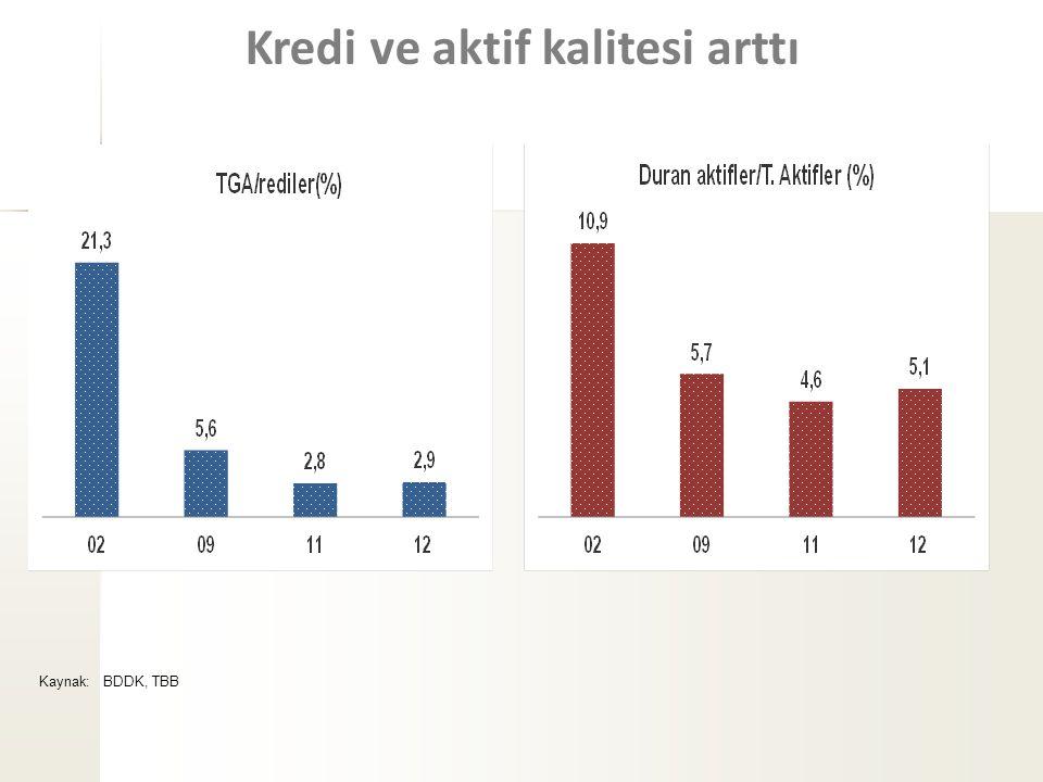 Kredi ve aktif kalitesi arttı Kaynak: BDDK, TBB